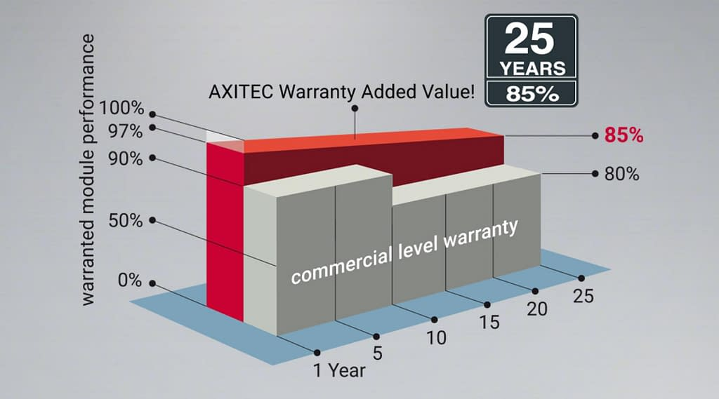 Axitec 25 Year Performance Guarantee